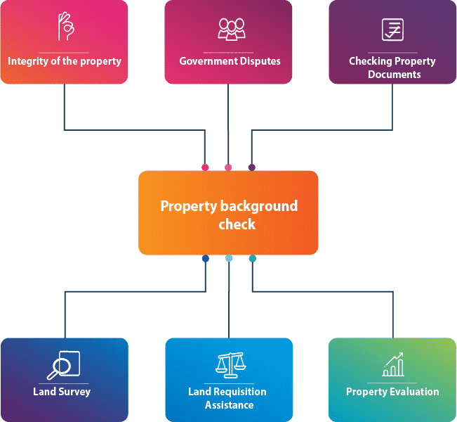 Property background check attributes infographic