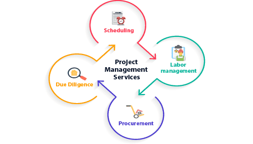 Aspects of project management services infographic