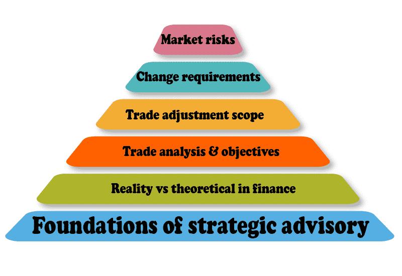 Strategic advisory foundation Infographic
