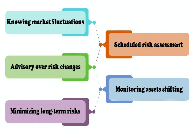 Strategic investment principles in STRATEGIC ADVISORY Infographic