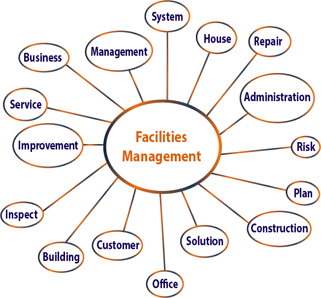 Roles of facilities management infographic